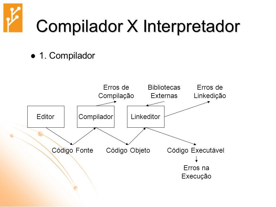 Compilador X Interpretador Interpretador, que traduz os comandos ``passo- a-passo e na medida da necessidade; Leitura Tradução Execução de cada linha do programa-fonte,