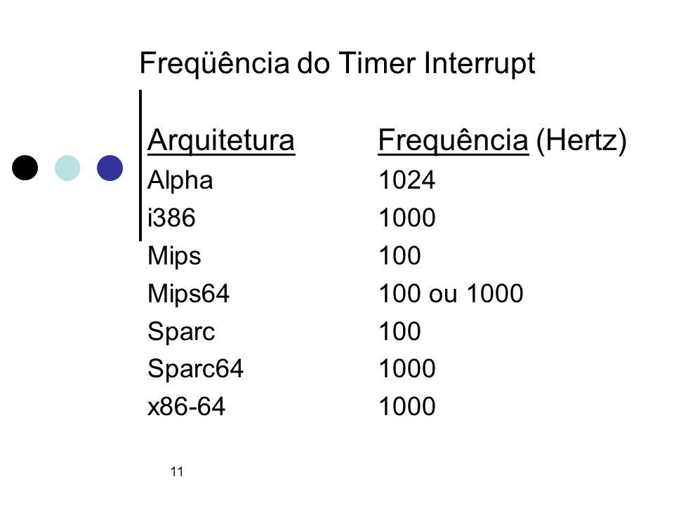 11 Freqüência do Timer Interrupt ArquiteturaFrequência (Hertz) Alpha1024 i3861000 Mips100 Mips64100 ou 1000 Sparc100 Sparc641000 x86-641000