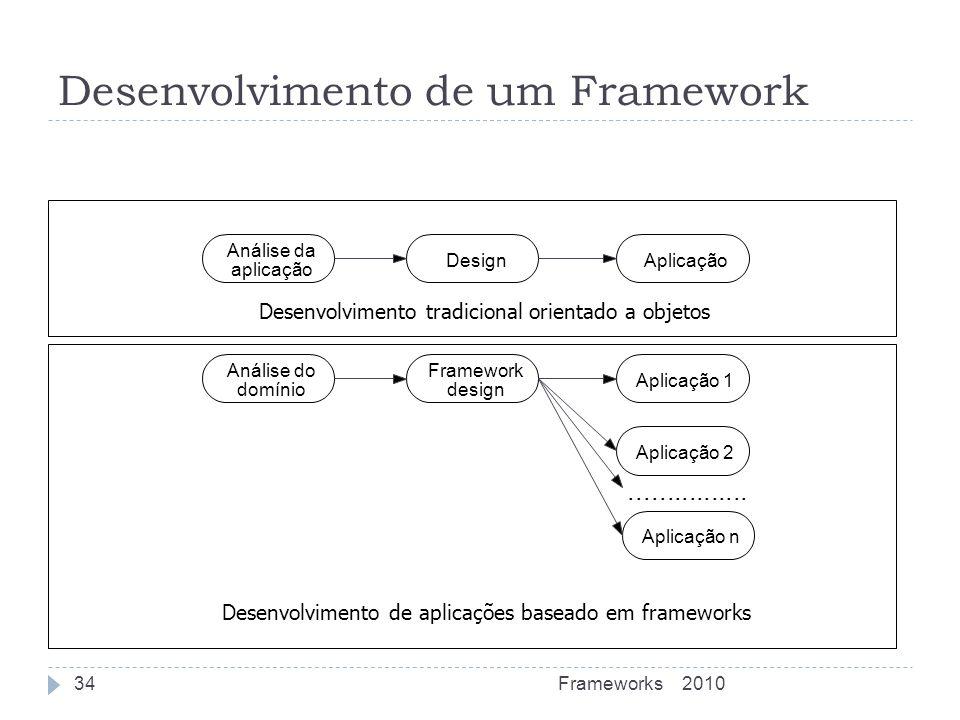 Desenvolvimento de um Framework Análise da aplicação DesignAplicação Análise do domínio Framework design Aplicação 1 Aplicação 2 Aplicação n..........
