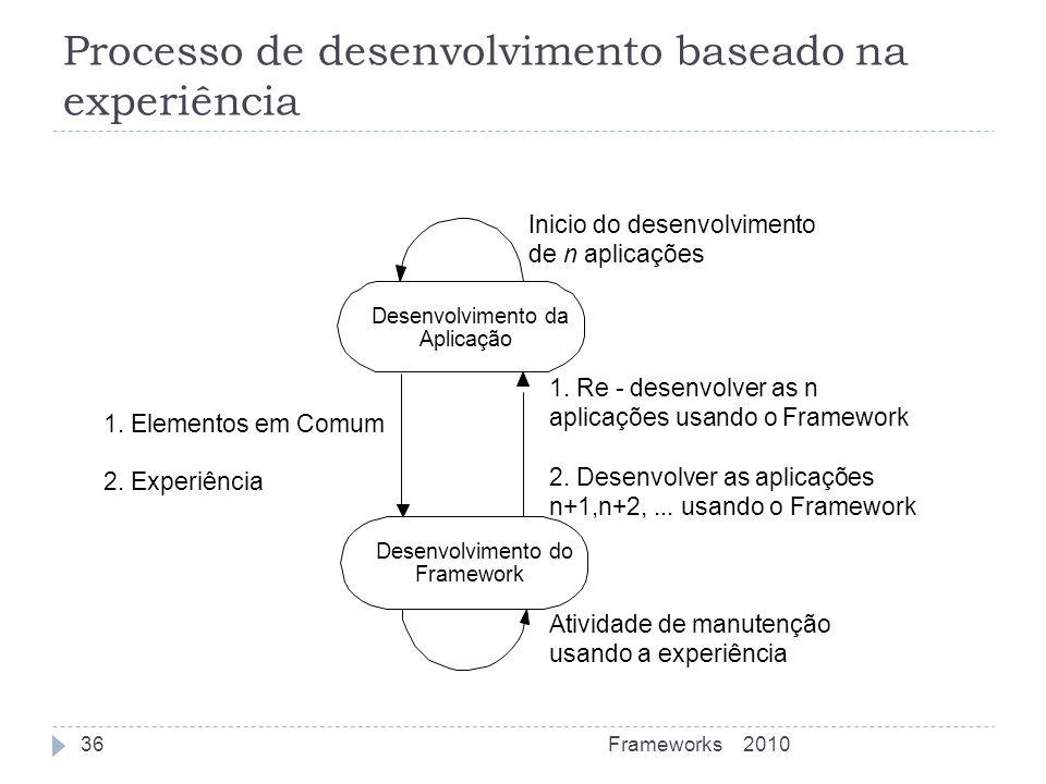 Processo de desenvolvimento baseado na experiência Desenvolvimento da Aplicação Desenvolvimento do Framework 1. Elementos em Comum 2. Experiência Inic