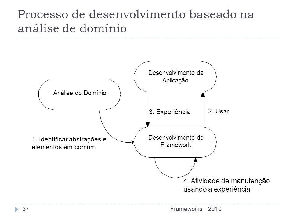 Processo de desenvolvimento baseado na análise de domínio Desenvolvimento da Aplicação Desenvolvimento do Framework Análise do Domínio 1. Identificar