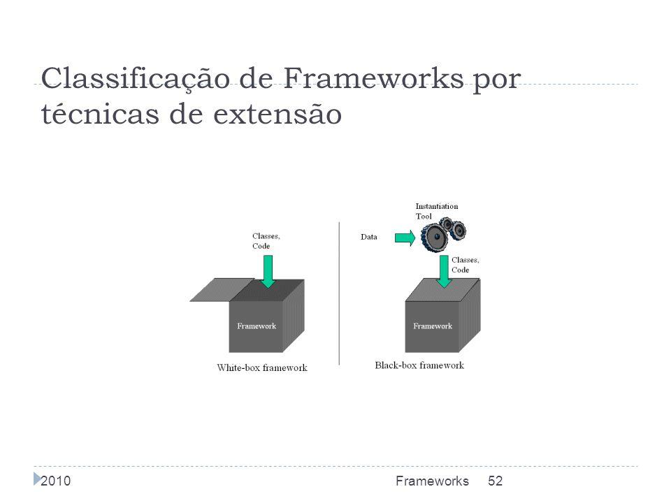 Classificação de Frameworks por técnicas de extensão 2010Frameworks52
