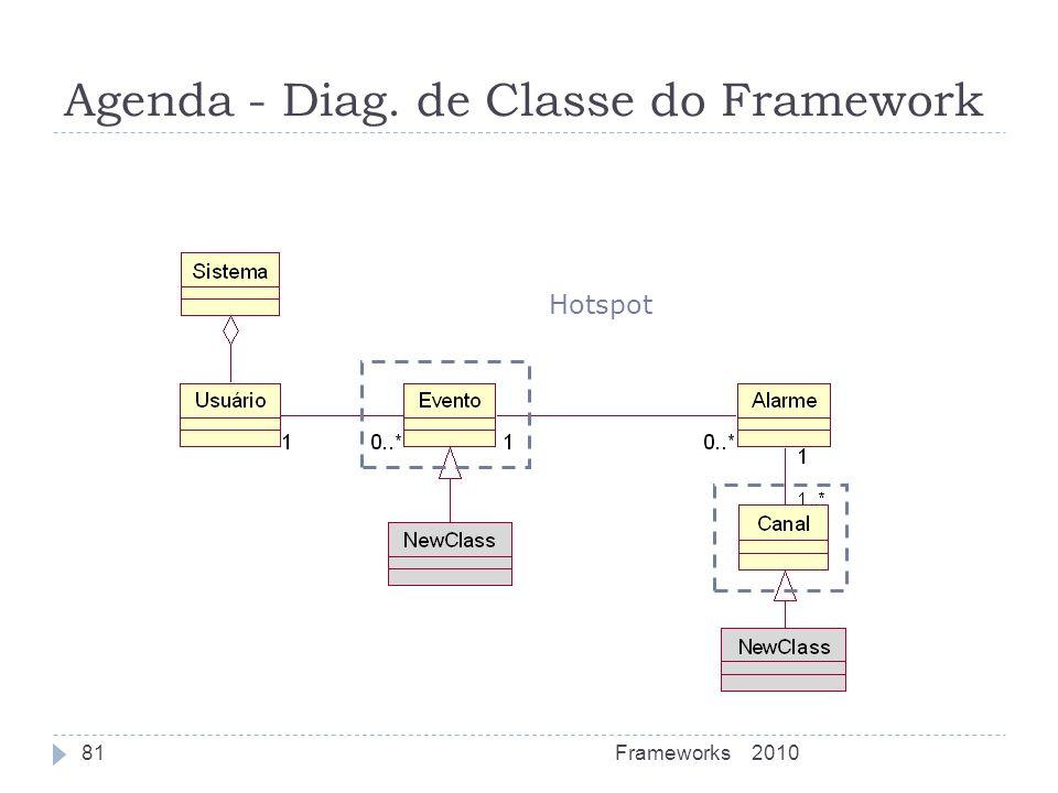 Agenda - Diag. de Classe do Framework Hotspot 2010Frameworks81