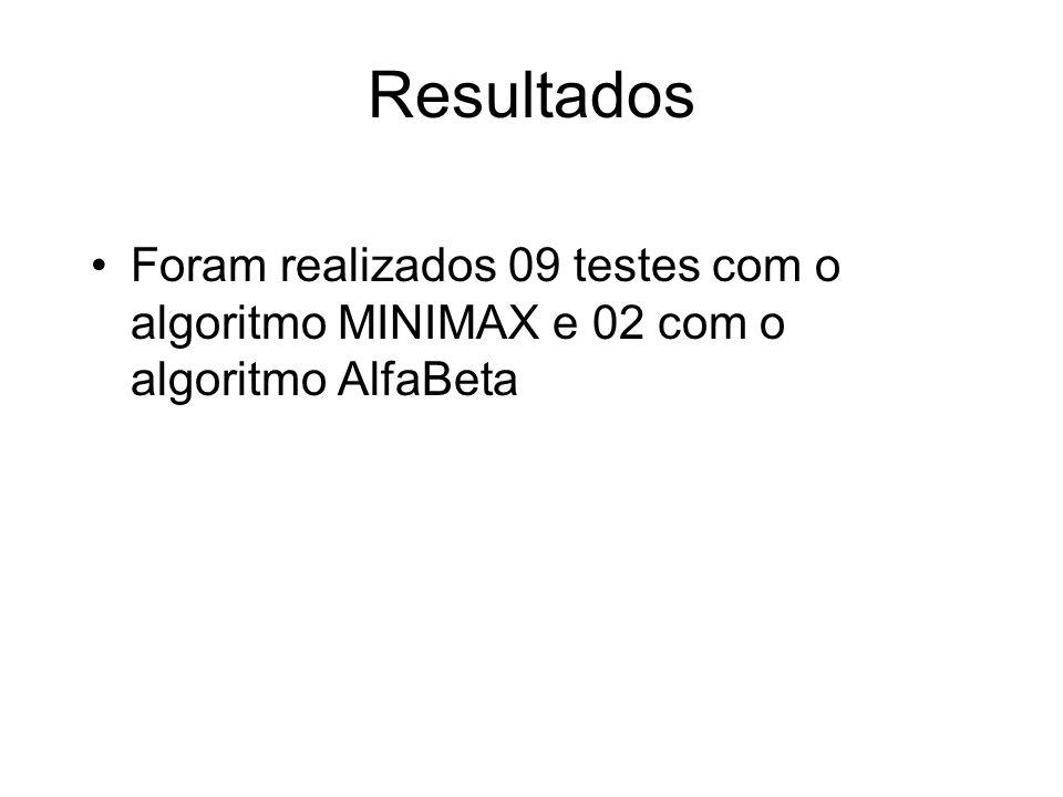 Resultados Foram realizados 09 testes com o algoritmo MINIMAX e 02 com o algoritmo AlfaBeta