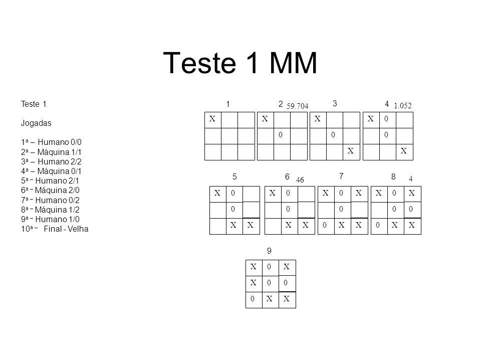 Teste 1 MM Teste 1 Jogadas 1 a – Humano 0/0 2 a – Máquina 1/1 3 a – Humano 2/2 4 a – Máquina 0/1 5 a – Humano 2/1 6 a – Máquina 2/0 7 a – Humano 0/2 8