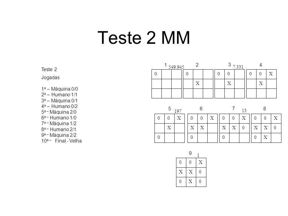 Teste 2 MM 8 0 0 X 00 X 00X X 00X X 0 00X XX 0 00X XX 0 0 00X XX 0 0X 00X XX 0 0X0 12 3 4 56 7 8 9 549.945 7.331 197 13 1 Jogadas 1 a – Máquina 0/0 2