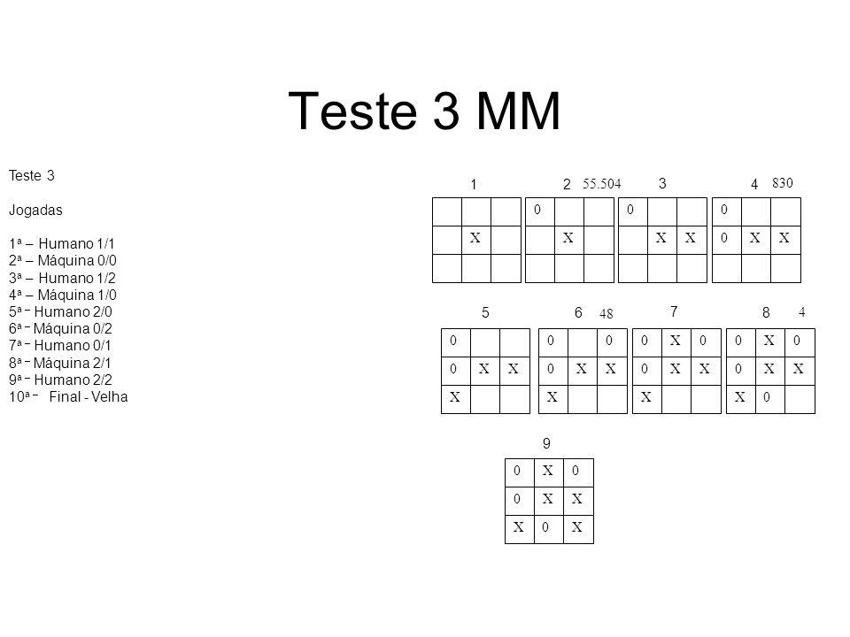 Teste 3 MM Teste 3 Jogadas 1 a – Humano 1/1 2 a – Máquina 0/0 3 a – Humano 1/2 4 a – Máquina 1/0 5 a – Humano 2/0 6 a – Máquina 0/2 7 a – Humano 0/1 8