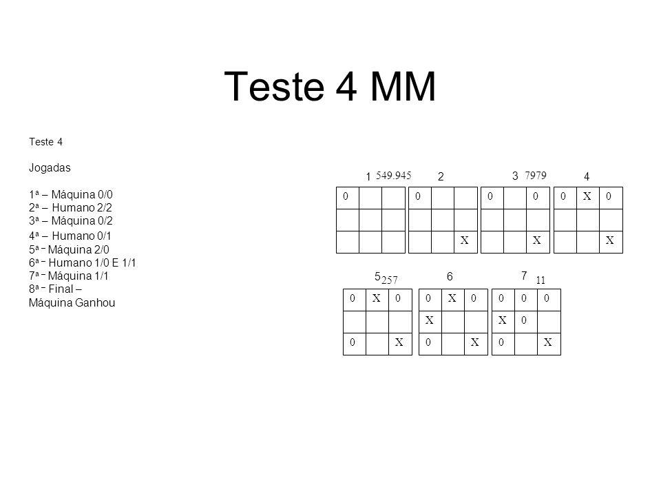 Teste 4 MM 0 0 X 0 0 X 0X0 X 0X0 0 X 0X0 X 0 X 000 X0 0 X 12 3 4 56 7 549.9457979 25711 Teste 4 Jogadas 1 a – Máquina 0/0 2 a – Humano 2/2 3 a – Máqui