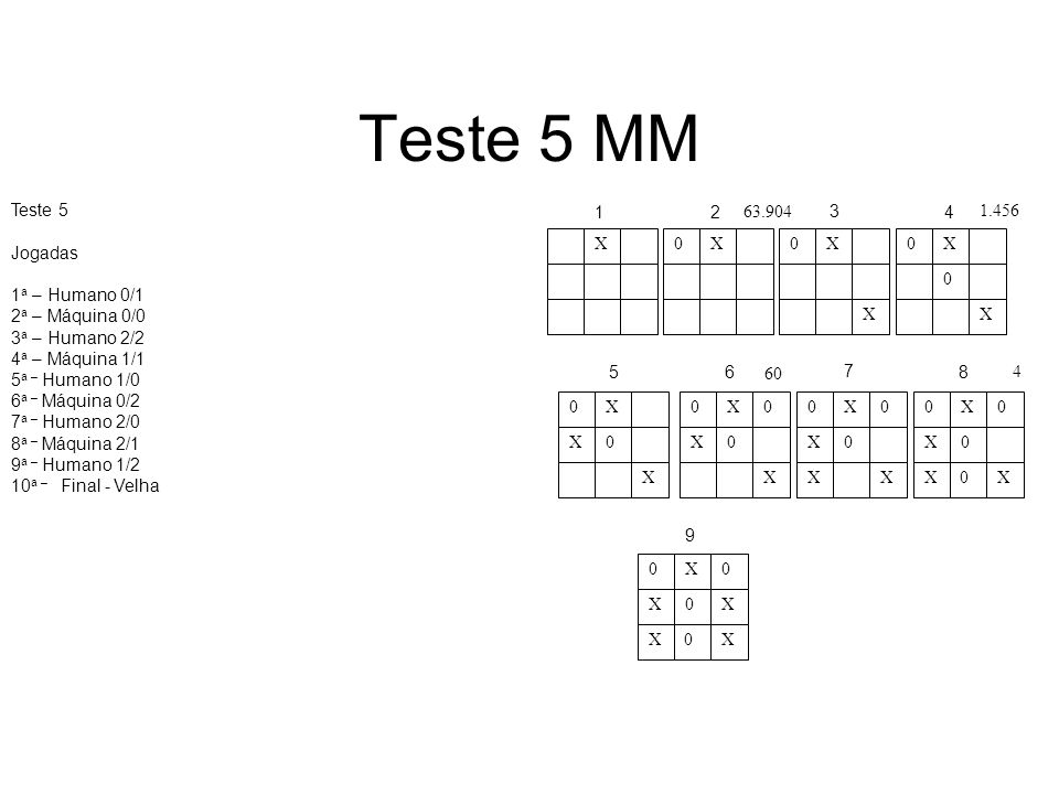 Teste 5 MM Teste 5 Jogadas 1 a – Humano 0/1 2 a – Máquina 0/0 3 a – Humano 2/2 4 a – Máquina 1/1 5 a – Humano 1/0 6 a – Máquina 0/2 7 a – Humano 2/0 8