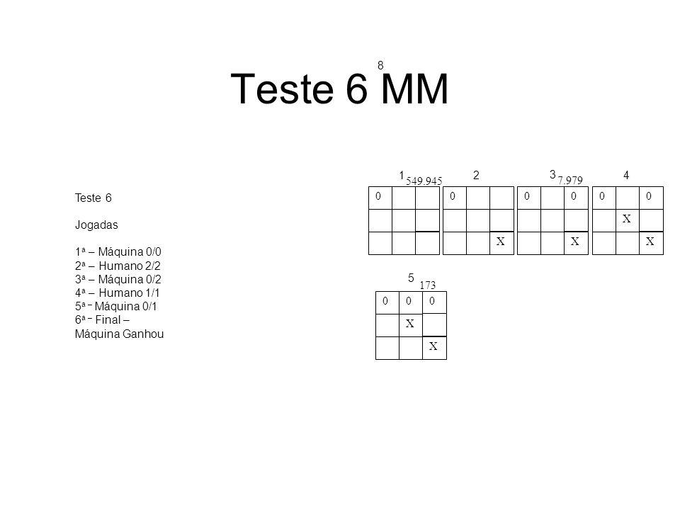 Teste 6 MM 00 X 00 X 00 X X 000 X X 12 3 4 5 549.945 7.979 173 Teste 6 Jogadas 1 a – Máquina 0/0 2 a – Humano 2/2 3 a – Máquina 0/2 4 a – Humano 1/1 5