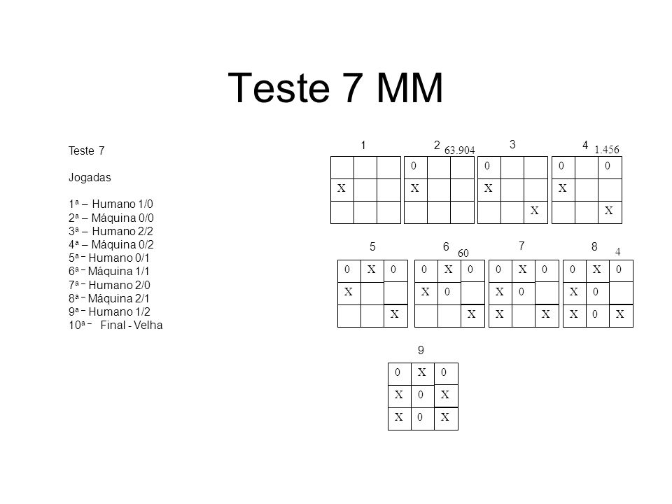 Teste 7 MM Teste 7 Jogadas 1 a – Humano 1/0 2 a – Máquina 0/0 3 a – Humano 2/2 4 a – Máquina 0/2 5 a – Humano 0/1 6 a – Máquina 1/1 7 a – Humano 2/0 8