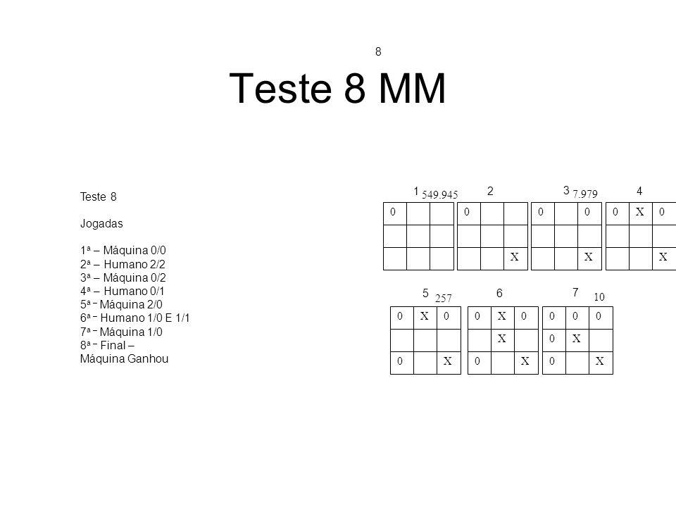 Teste 8 MM 00 X 00 X 0X0 X 0X0 0X 0X0 X 0X 000 0X 0X 12 3 4 56 7 549.945 7.979 257 10 Teste 8 Jogadas 1 a – Máquina 0/0 2 a – Humano 2/2 3 a – Máquina