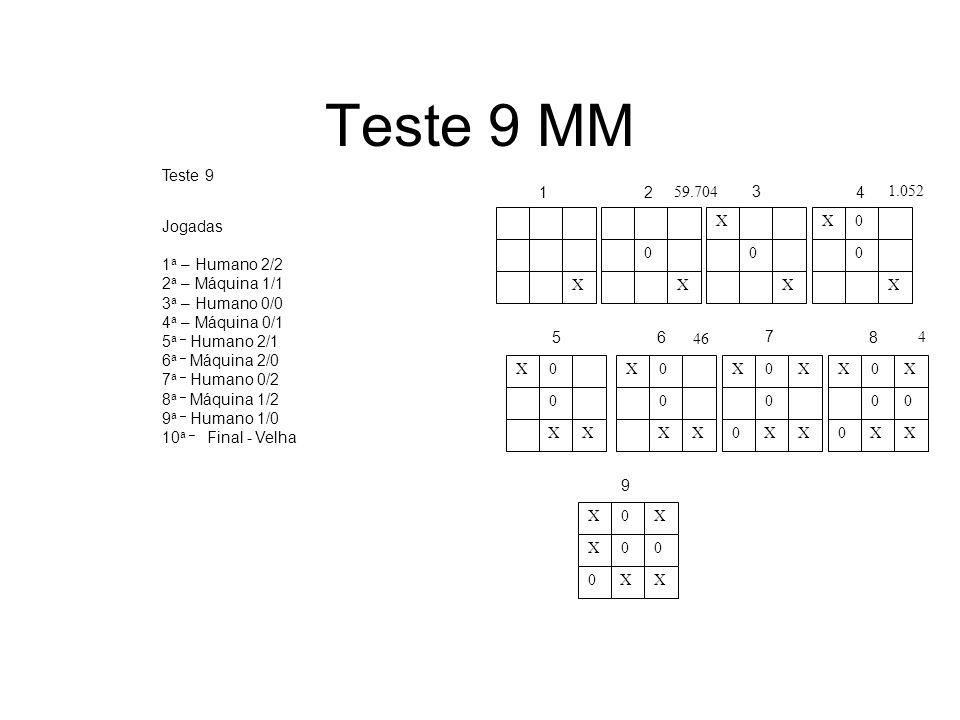 Teste 9 MM Jogadas 1 a – Humano 2/2 2 a – Máquina 1/1 3 a – Humano 0/0 4 a – Máquina 0/1 5 a – Humano 2/1 6 a – Máquina 2/0 7 a – Humano 0/2 8 a – Máq