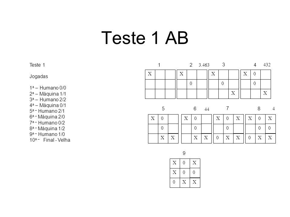 Teste 1 AB XX 0 X 0 X X0 0 X X0 0 XX X0 0 XX X0X 0 0XX X0X 0 0 0XX X0X X0 0 0XX 12 3 4 56 7 8 9 3.463 432 44 4 Teste 1 Jogadas 1 a – Humano 0/0 2 a –