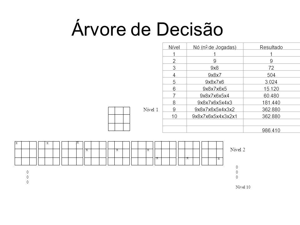 Árvore de Decisão XX X XXX XX X Nível 1 Nível 2 000000 0 Nível 10 Tabela 1 NívelNó (n 0 de Jogadas)Resultado 111 299 39x872 49x8x7504 59x8x7x63.024 69