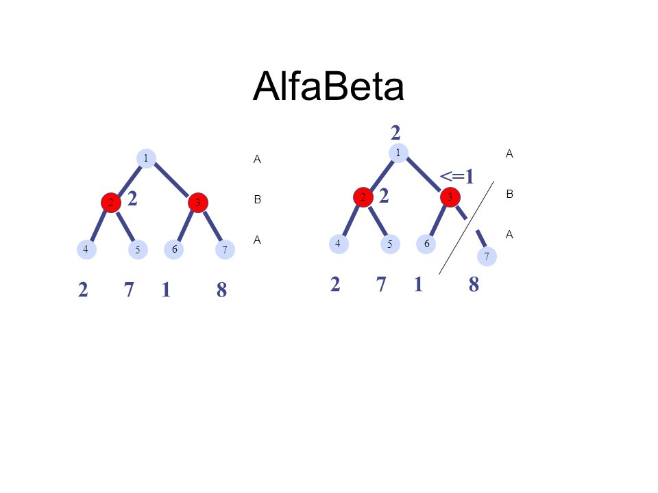 AlfaBeta 271 8 A B A 1 23 4 5 6 7 271 8 A B A 1 23 4 5 6 7 <=1 2 2 2