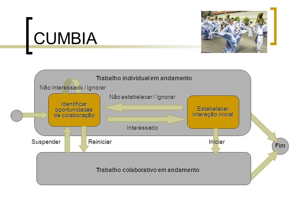 CUMBIA Identificar oportunidades de colaboração Trabalho colaborativo em andamento Estabelecer interação inicial Interessado Não estabelecer / Ignorar
