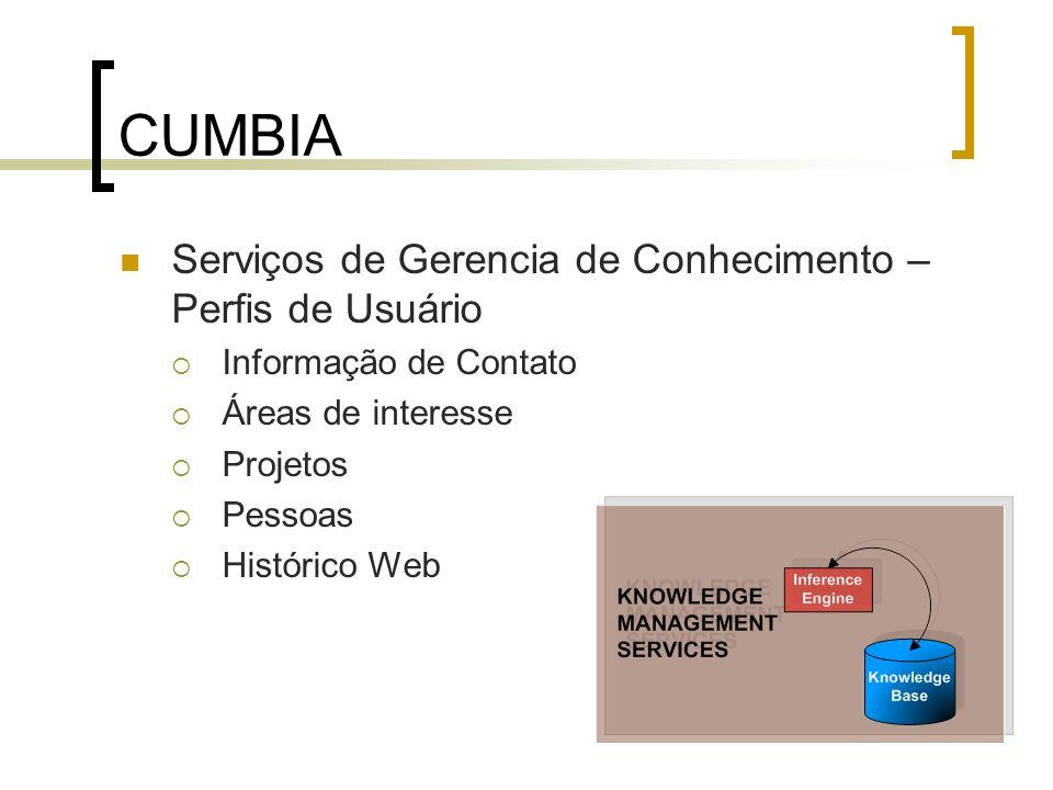 CUMBIA Serviços de Gerencia de Conhecimento – Perfis de Usuário Informação de Contato Áreas de interesse Projetos Pessoas Histórico Web