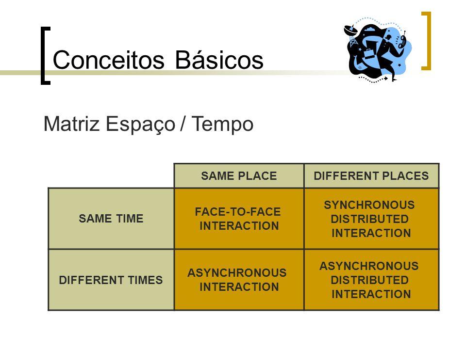 Conceitos Básicos SAME PLACEDIFFERENT PLACES SAME TIME FACE-TO-FACE INTERACTION SYNCHRONOUS DISTRIBUTED INTERACTION DIFFERENT TIMES ASYNCHRONOUS INTER