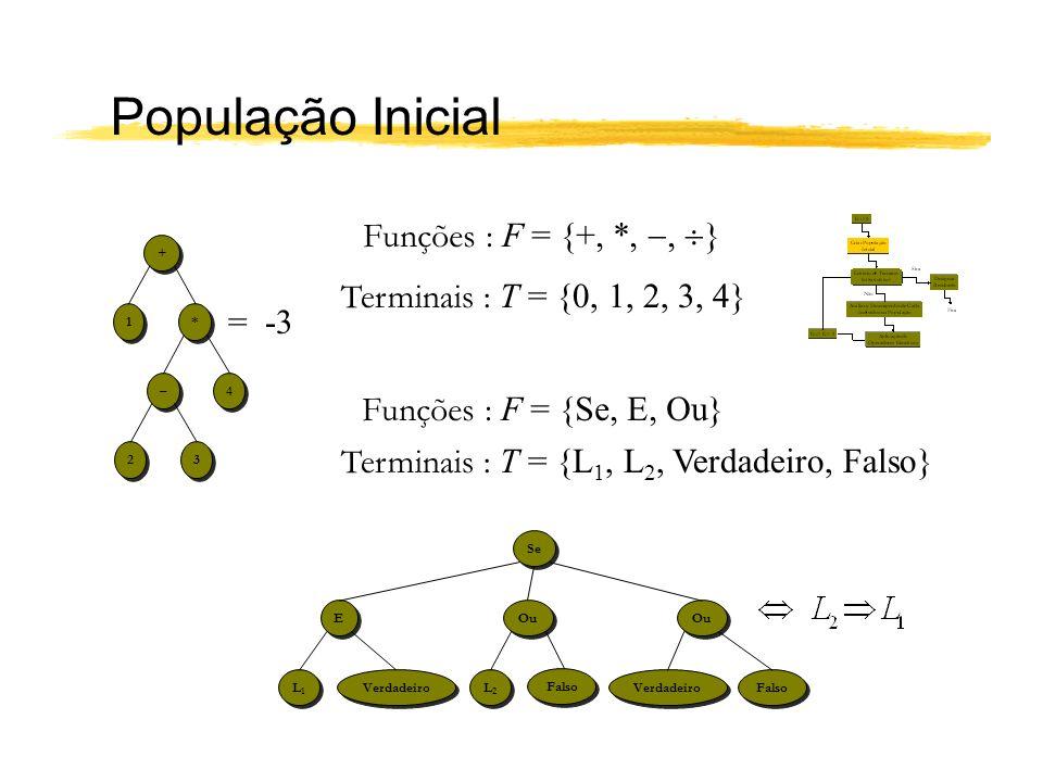 População Inicial + + * * 1 1 4 4 – – 3 3 2 2 Se Ou E E L2L2 L2L2 L1L1 L1L1 Verdadeiro Falso = -3 Funções : F = {+, *,, } Terminais : T = {0, 1, 2, 3,