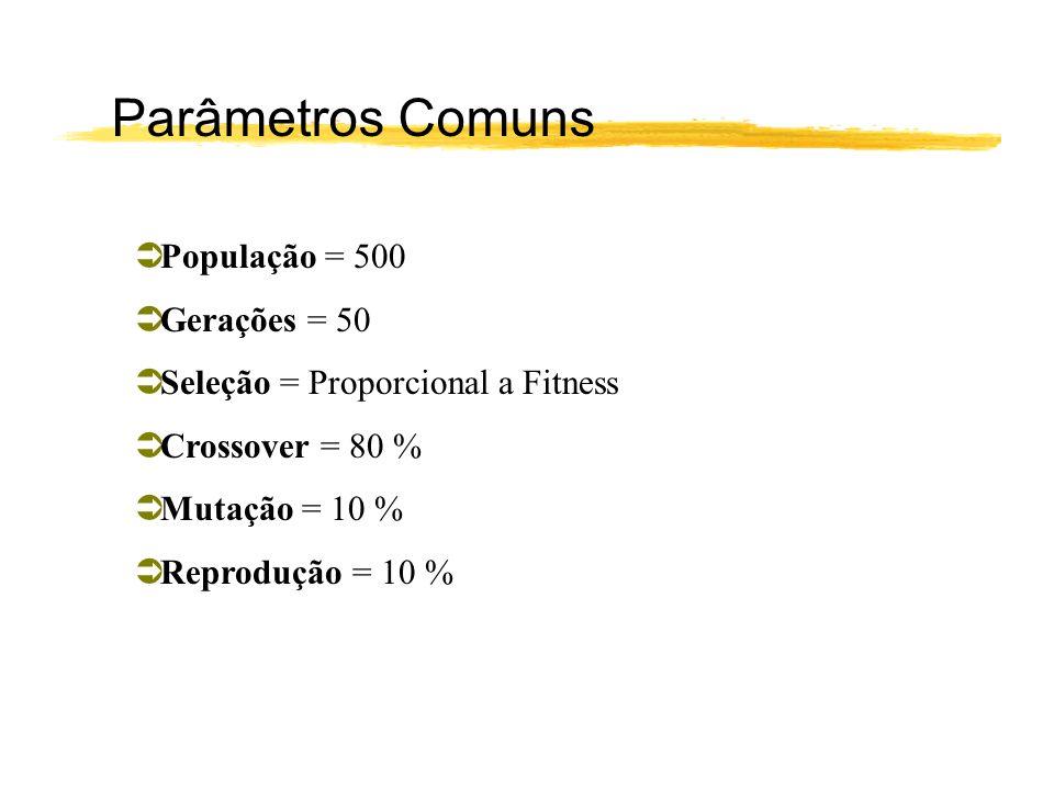 População = 500 Gerações = 50 Seleção = Proporcional a Fitness Crossover = 80 % Mutação = 10 % Reprodução = 10 % Parâmetros Comuns