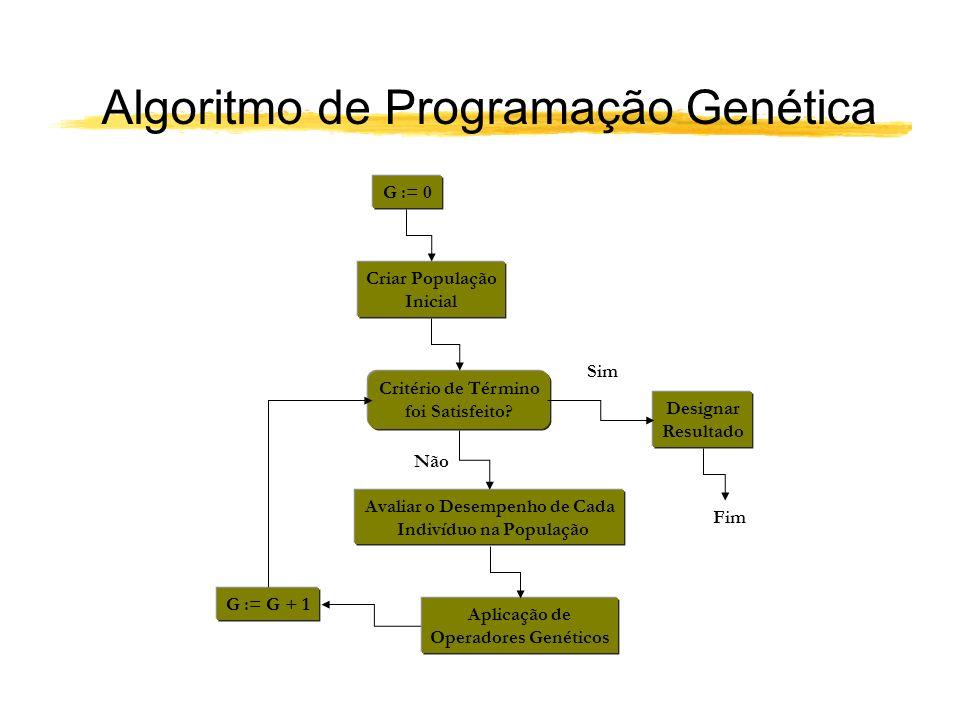 Algoritmo de Programação Genética G := 0 Criar População Inicial Avaliar o Desempenho de Cada Indivíduo na População Critério de Término foi Satisfeit