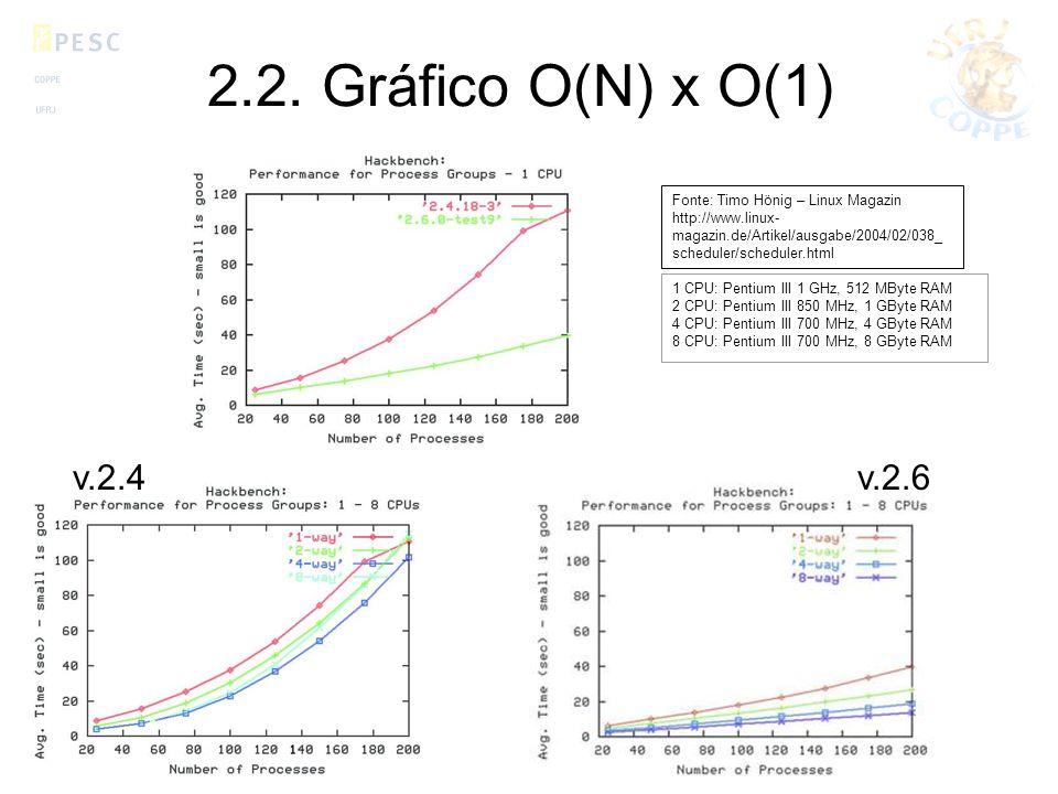 2.2. Gráfico O(N) x O(1) v.2.4v.2.6 Fonte: Timo Hönig – Linux Magazin http://www.linux- magazin.de/Artikel/ausgabe/2004/02/038_ scheduler/scheduler.ht