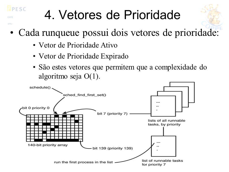 4. Vetores de Prioridade Cada runqueue possui dois vetores de prioridade: Vetor de Prioridade Ativo Vetor de Prioridade Expirado São estes vetores que