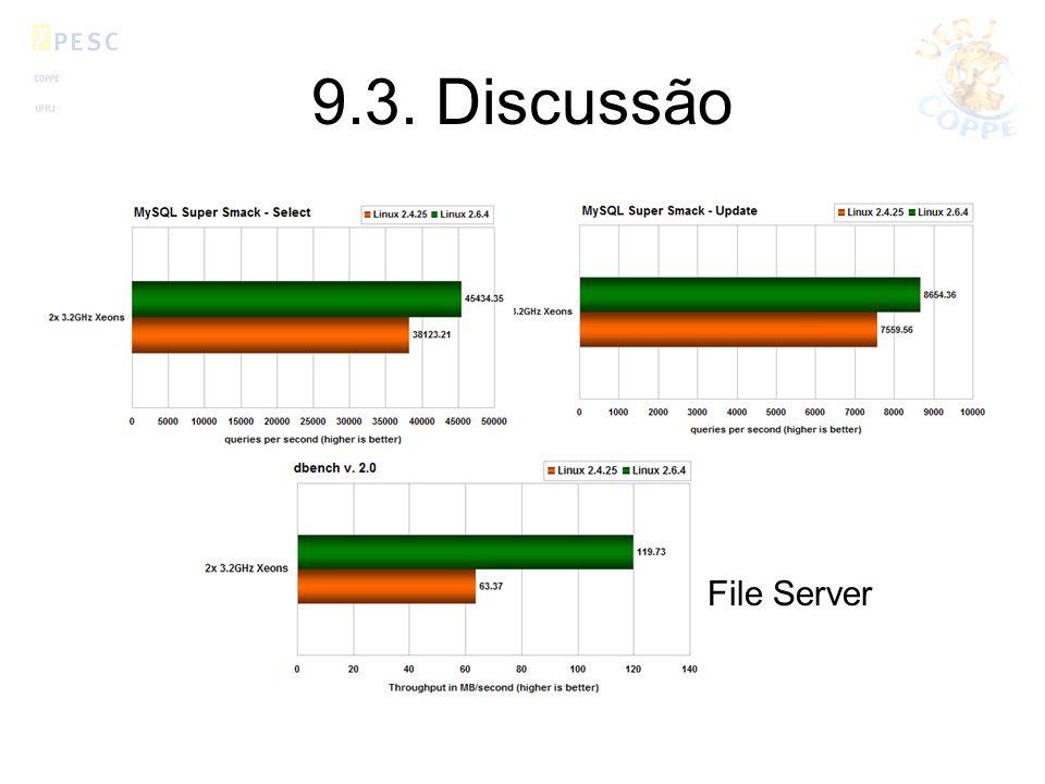 9.3. Discussão File Server