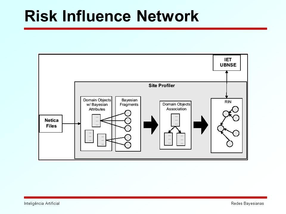 Inteligência ArtificialRedes Bayesianas Risk Influence Network