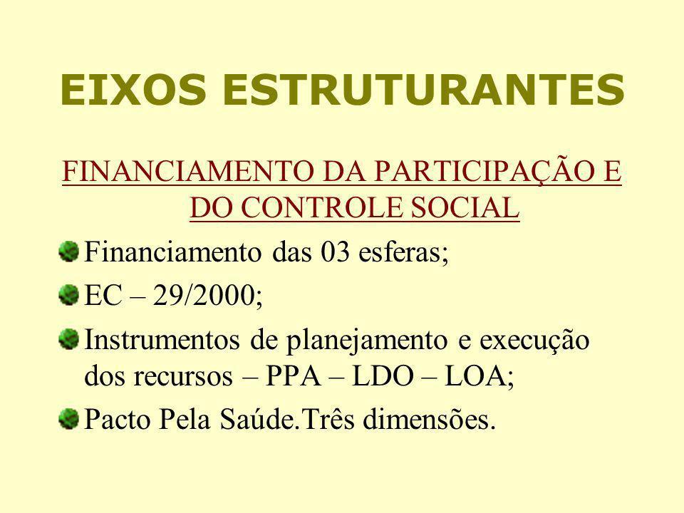 EIXOS ESTRUTURANTES FINANCIAMENTO DA PARTICIPAÇÃO E DO CONTROLE SOCIAL Financiamento das 03 esferas; EC – 29/2000; Instrumentos de planejamento e exec