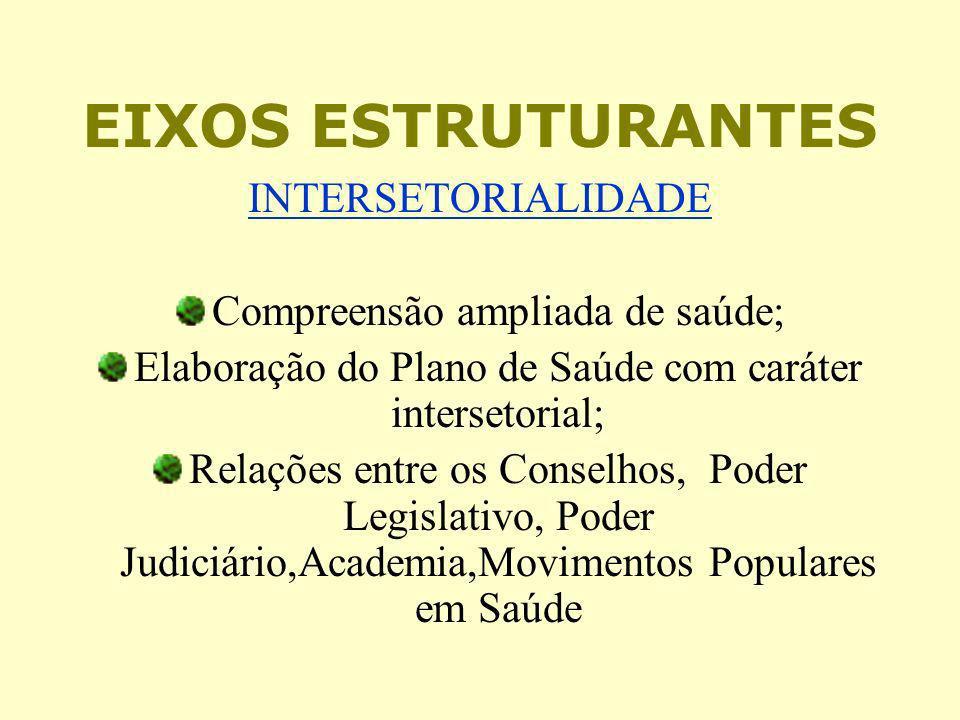 EIXOS ESTRUTURANTES INTERSETORIALIDADE Compreensão ampliada de saúde; Elaboração do Plano de Saúde com caráter intersetorial; Relações entre os Consel