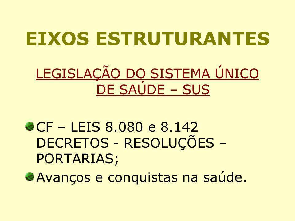 EIXOS ESTRUTURANTES LEGISLAÇÃO DO SISTEMA ÚNICO DE SAÚDE – SUS CF – LEIS 8.080 e 8.142 DECRETOS - RESOLUÇÕES – PORTARIAS; Avanços e conquistas na saúd
