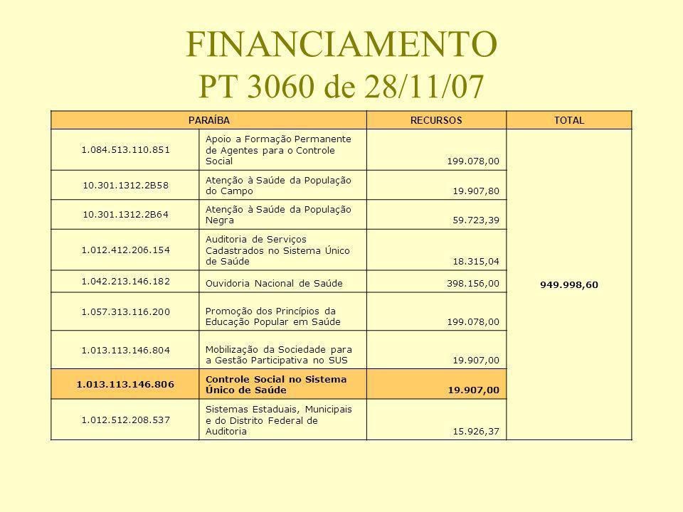 FINANCIAMENTO PT 3060 de 28/11/07 PARAÍBARECURSOSTOTAL 1.084.513.110.851 Apoio a Formação Permanente de Agentes para o Controle Social199.078,00 949.9