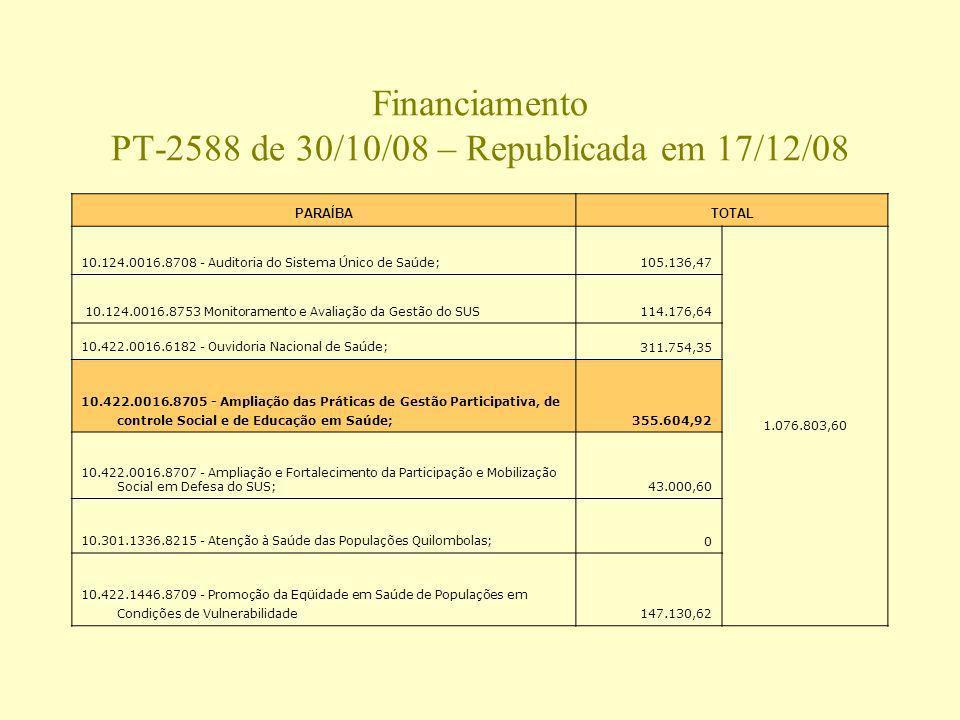 Financiamento PT-2588 de 30/10/08 – Republicada em 17/12/08 PARAÍBATOTAL 10.124.0016.8708 - Auditoria do Sistema Único de Saúde;105.136,47 1.076.803,6