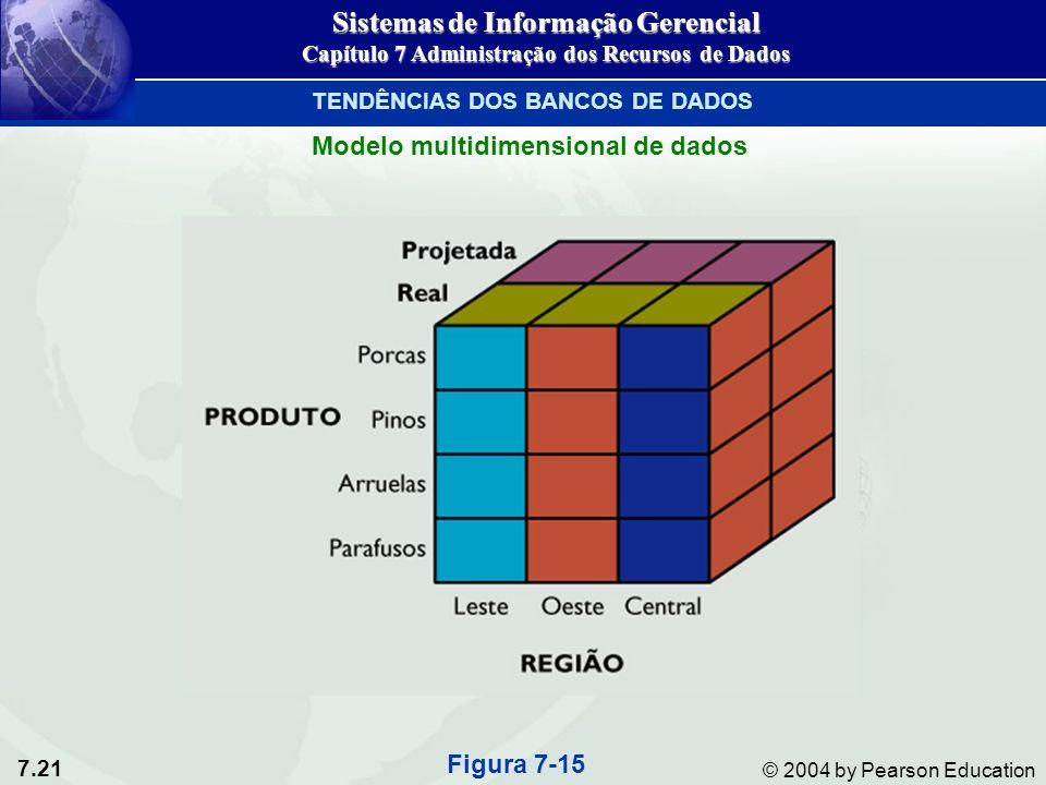 7.21 © 2004 by Pearson Education Modelo multidimensional de dados Figura 7-15 Sistemas de Informação Gerencial Capítulo 7 Administração dos Recursos de Dados TENDÊNCIAS DOS BANCOS DE DADOS