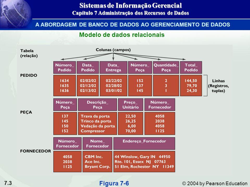 7.3 © 2004 by Pearson Education Figura 7-6 Modelo de dados relacionais Sistemas de Informação Gerencial Capítulo 7 Administração dos Recursos de Dados A ABORDAGEM DE BANCO DE DADOS AO GERENCIAMENTO DE DADOS