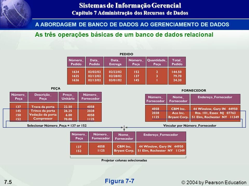 7.5 © 2004 by Pearson Education Figura 7-7 Sistemas de Informação Gerencial Capítulo 7 Administração dos Recursos de Dados A ABORDAGEM DE BANCO DE DADOS AO GERENCIAMENTO DE DADOS As três operações básicas de um banco de dados relacional