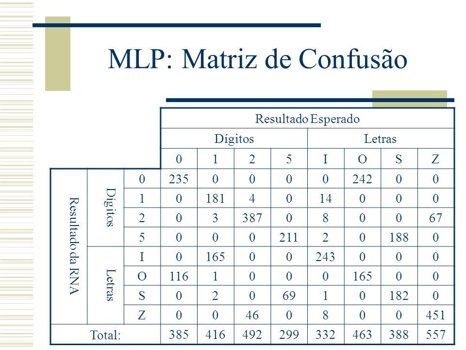 MLP: Matriz de Confusão Resultado Esperado DígitosLetras 0125IOSZ Resultado da RNA Dígitos 0235000024200 101814014000 203387080067 5000211201880 Letra