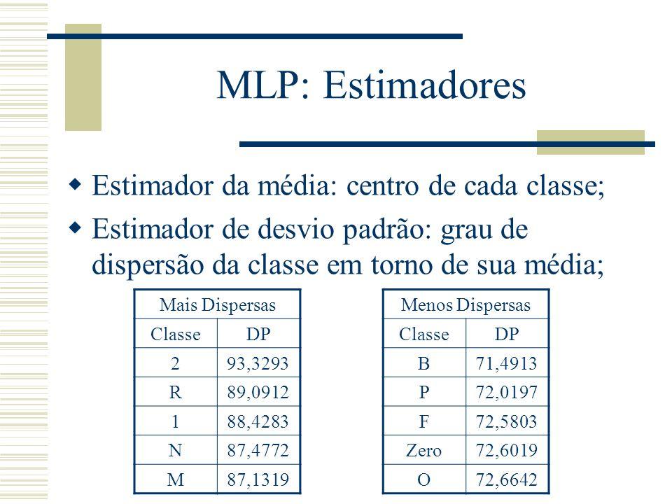 MLP: Estimadores Estimador da média: centro de cada classe; Estimador de desvio padrão: grau de dispersão da classe em torno de sua média; Mais Disper