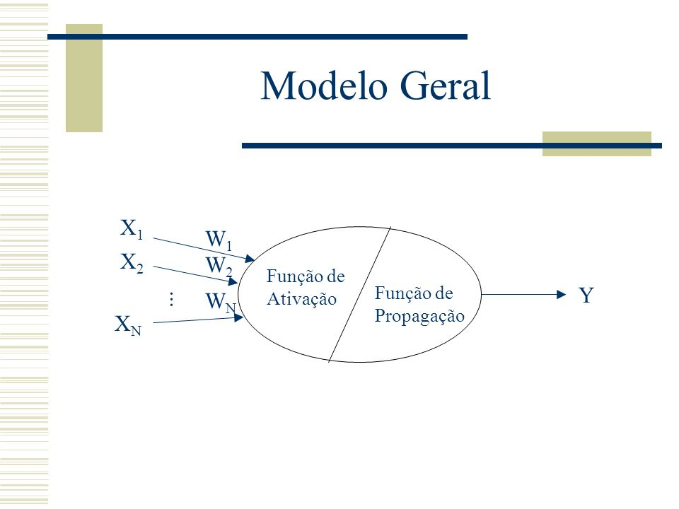 Modelo Geral... X1X1 X2X2 XNXN W1W1 W2W2 WNWN Função de Ativação Função de Propagação Y