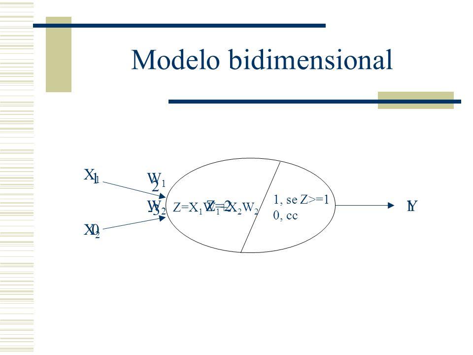 1, se Z>=1 0, cc Modelo bidimensional X1X1 X2X2 W1W1 W2W2 Z=X 1 W 1 +X 2 W 2 Y 1 0 2 -3 Z=21