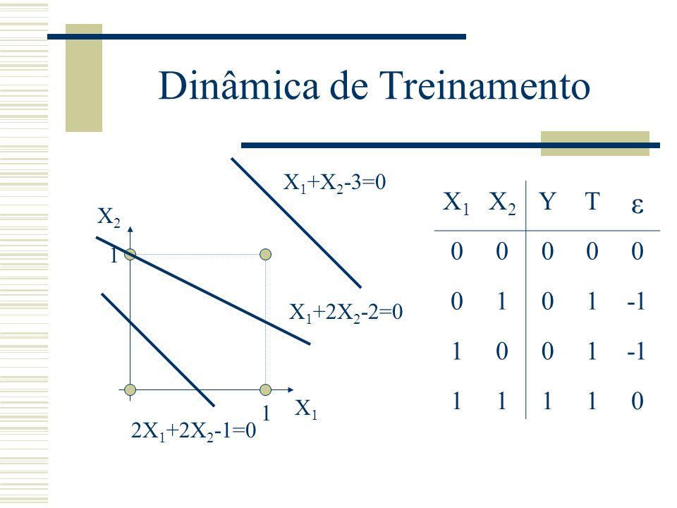 X 1 +X 2 -3=0 Dinâmica de Treinamento 1 1 X1X1 X2X2 X1X1 X2X2 YT ε 00000 0101 1001 11110 X 1 +2X 2 -2=0 2X 1 +2X 2 -1=0