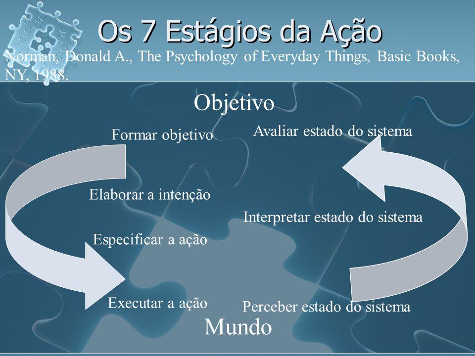 Os 7 Estágios da Ação Objetivo Mundo Formar objetivo Elaborar a intenção Especificar a ação Executar a ação Avaliar estado do sistema Interpretar esta