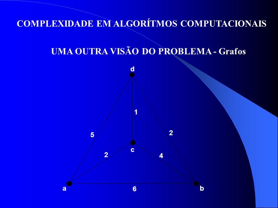COMPLEXIDADE EM ALGORÍTMOS COMPUTACIONAIS UMA OUTRA VISÃO DO PROBLEMA - Grafos d 1 5 2 c 4 6 ab 2