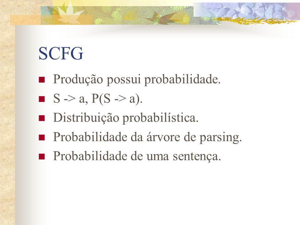 SCFG Produção possui probabilidade. S -> a, P(S -> a).