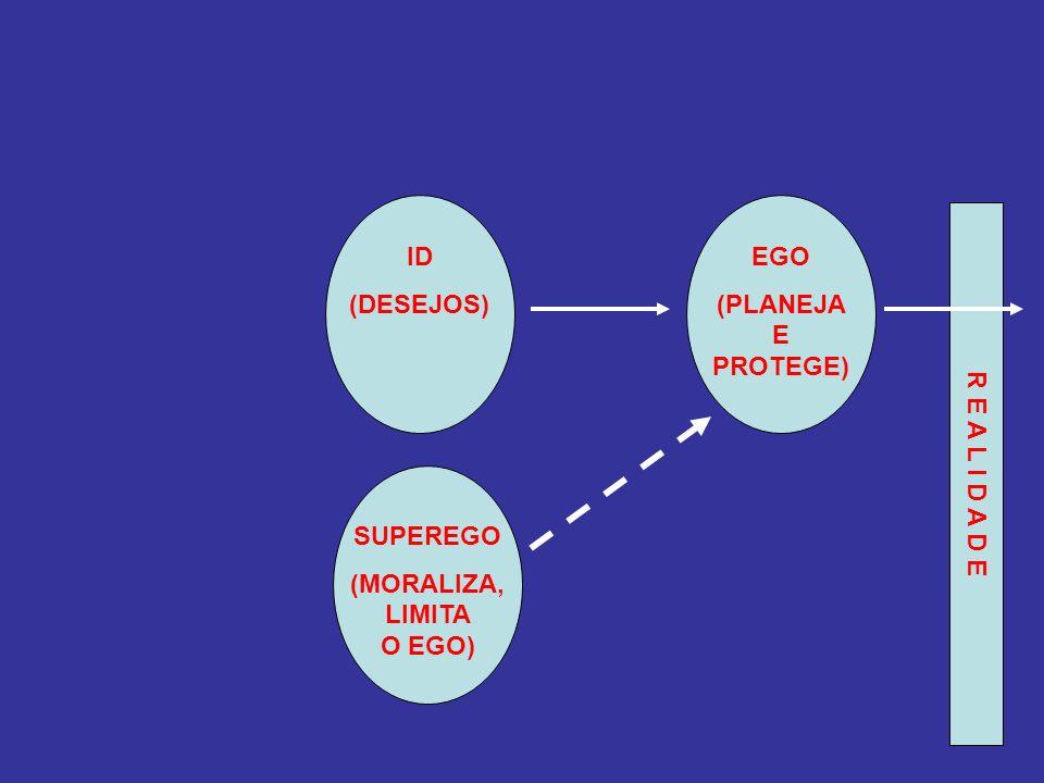 ID (DESEJOS) EGO (PLANEJA E PROTEGE) SUPEREGO (MORALIZA, LIMITA O EGO) R E A L I D A D E