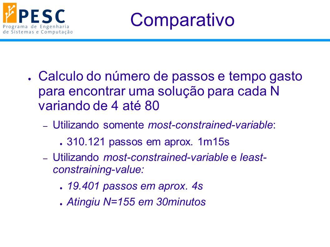 Comparativo Calculo do número de passos e tempo gasto para encontrar uma solução para cada N variando de 4 até 80 – Utilizando somente most-constrained-variable: 310.121 passos em aprox.