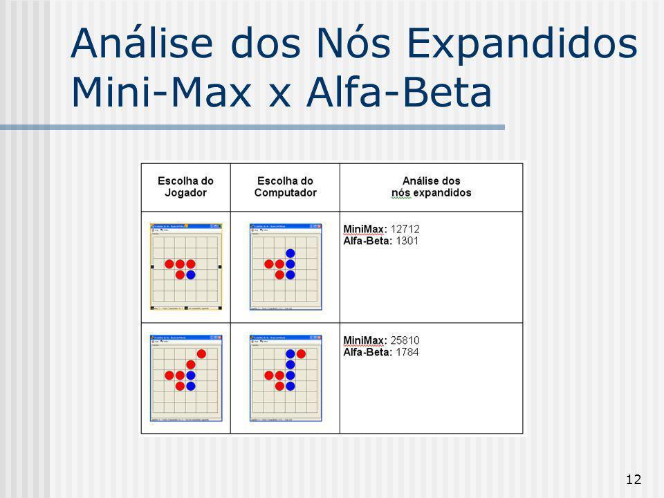 12 Análise dos Nós Expandidos Mini-Max x Alfa-Beta