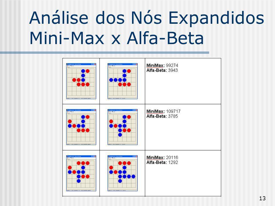 13 Análise dos Nós Expandidos Mini-Max x Alfa-Beta